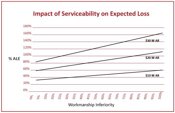 Graphic: Workmanship Inferiority
